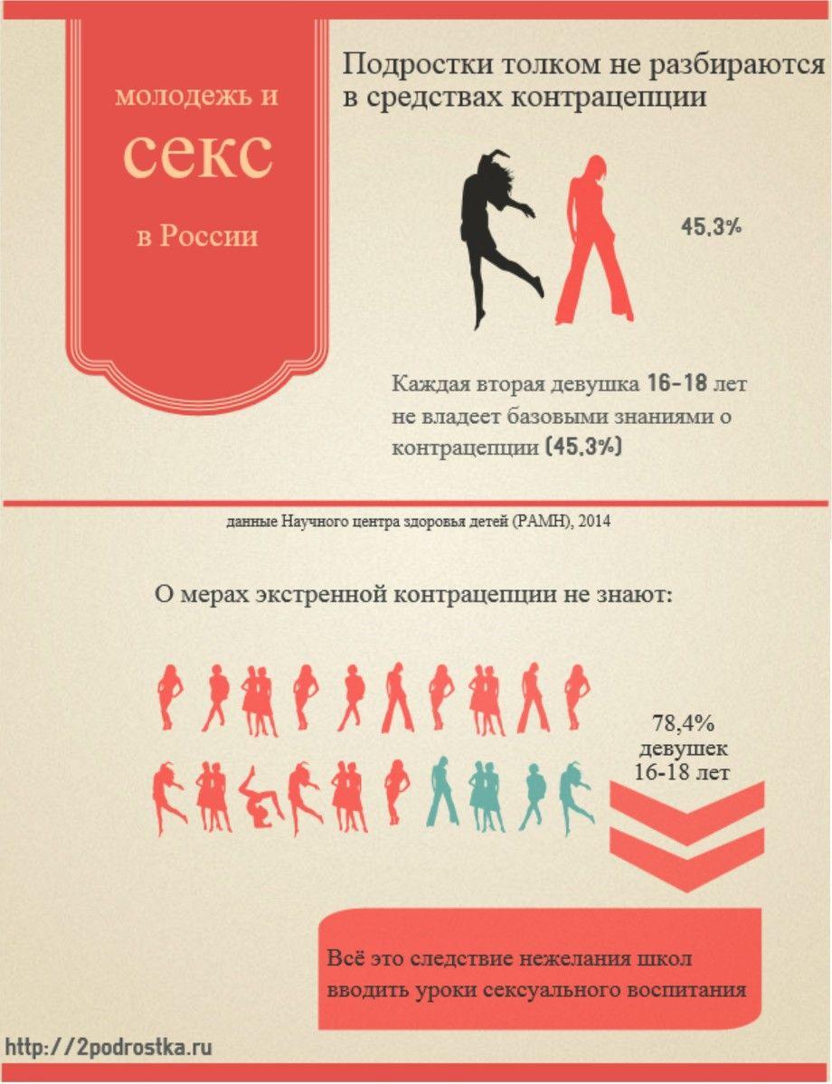 Секса молодёжи в россии 4 фотография